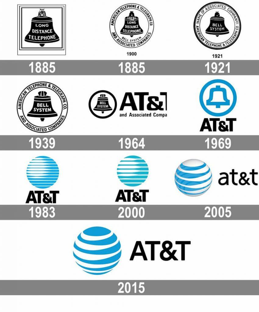 Как менялся логотип компании AT&T