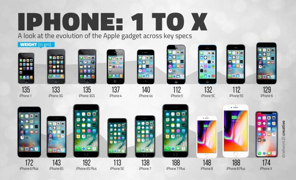 Модельный ряд телефонов от Apple