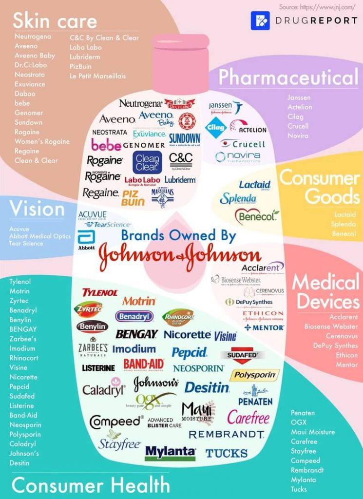 Список брендов которыми владеет компания Джонсон энд Джонсон