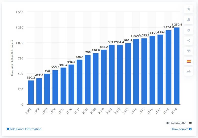 Рост глобального фармацевтического рынка