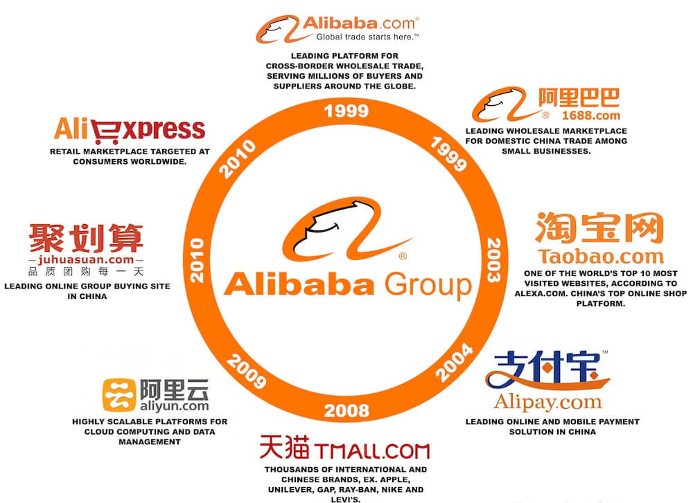 Чем владеет компания Alibaba Group