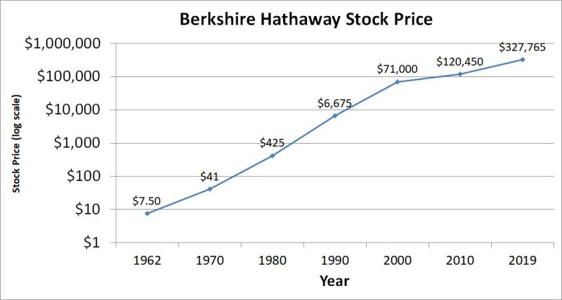 Рост цены акции компании Berkshire Hathaway с 1962 по 2019 годы