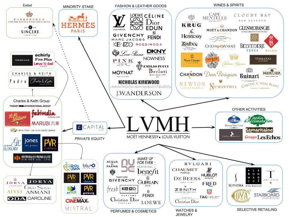 Бренды которыми владеет LVMH
