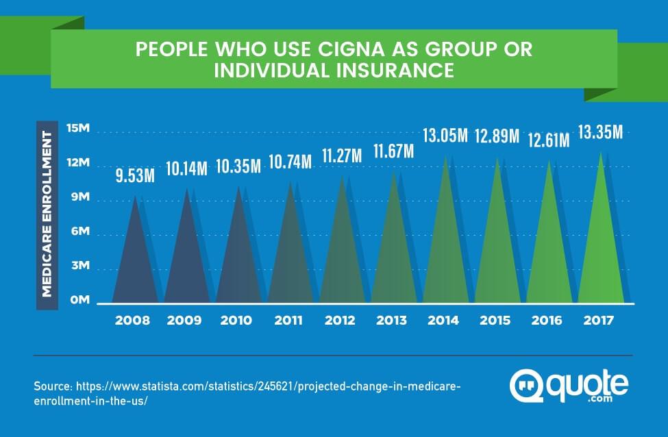 График, показывающий увеличение использования Cigna под индивидуальное страхования