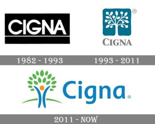 Как менялся логотип компании Cigna