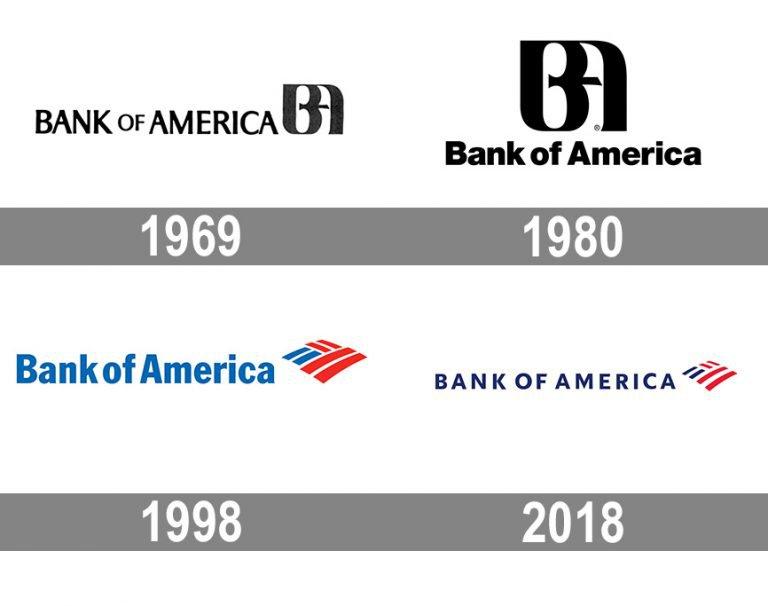 Как менялся логотип Банка Америки