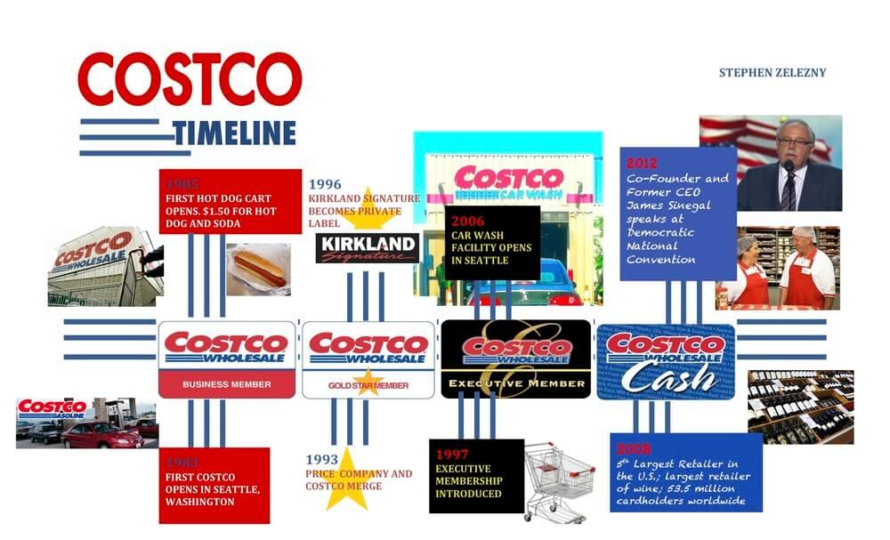 Ключевые события компании Costco