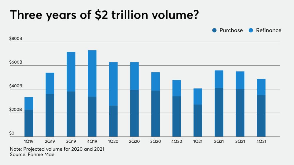 По данным Fannie Mae, впервые с начала жилищного кризиса объем выдачи ипотечных кредитов может превысить 2 триллиона долларов в течение трех лет подряд.