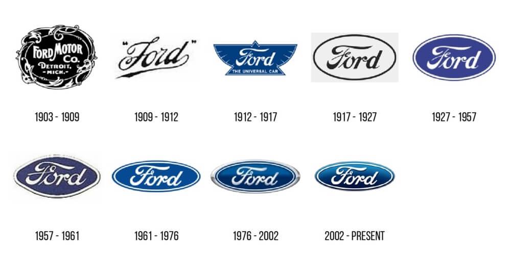 Как менялся логотипа компании Форд со временем