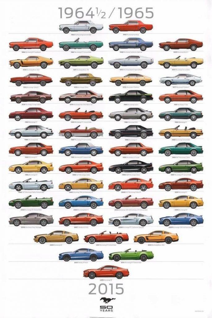 Модельный ряд Ford Mustang с 1964 по 2015 годы